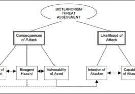 Bioterrorism Threat Assessment