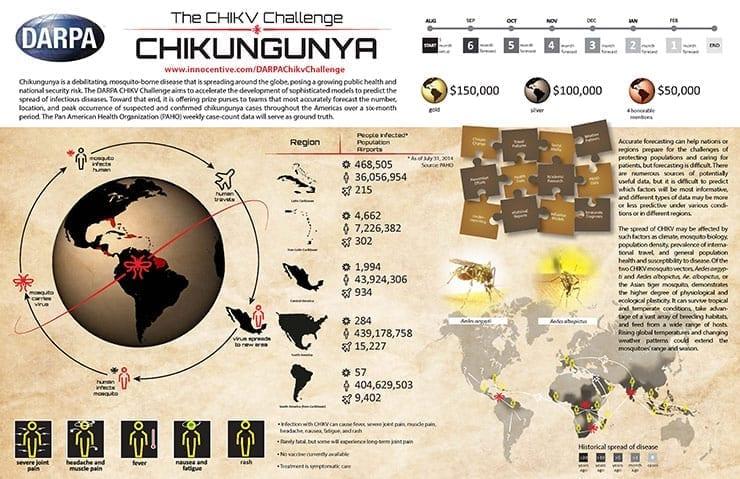 DARPA Chikungunya Virus Challenge Infographic