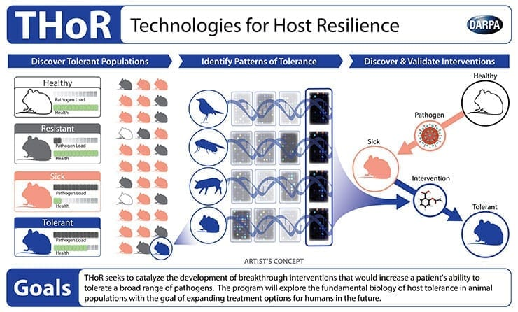 DARPA THoR - Technologies for Host Resilience