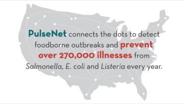 PulseNet Foodborne Illness System