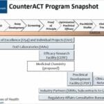 CounterACT Program Snapshot
