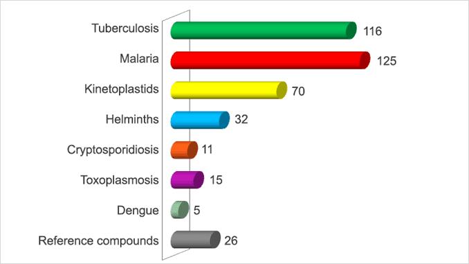 Pathogen Box composition