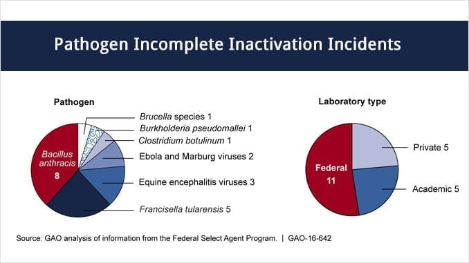 Incomplete Activation of Select Agents