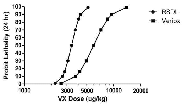 VX Dose Lethality Scale