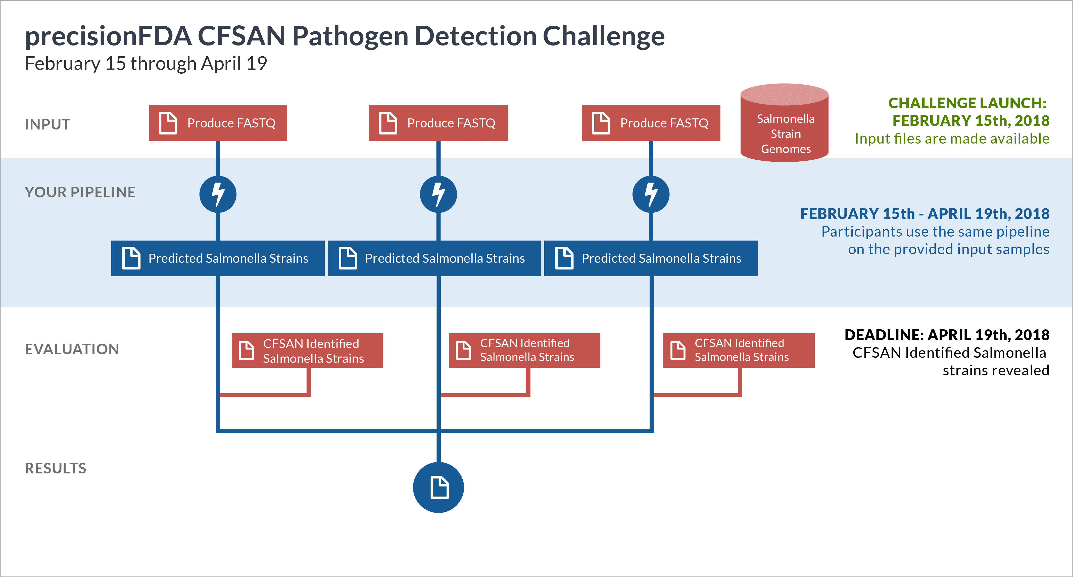 CFSAN Pathogen Detection Challenge