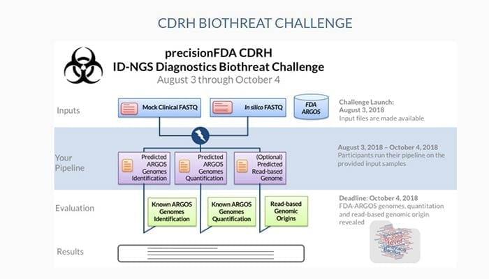 precisionFDA ID-NGS Diagnostics Biothreat Challenge