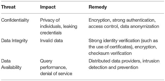 Confidentiality, data integrity, data availability listed as primary security threats for genome databases