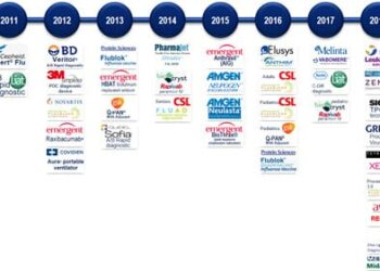 51 FDA Approved Medical Countermeasures Backed by BARDA