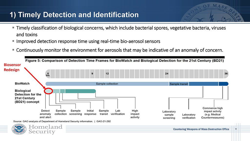 Timely classification of biological concerns, which include bacterial spores, vegetative bacteria, viruses and toxins. Also need to improve detection response time using real-time bio-aerosol sensors