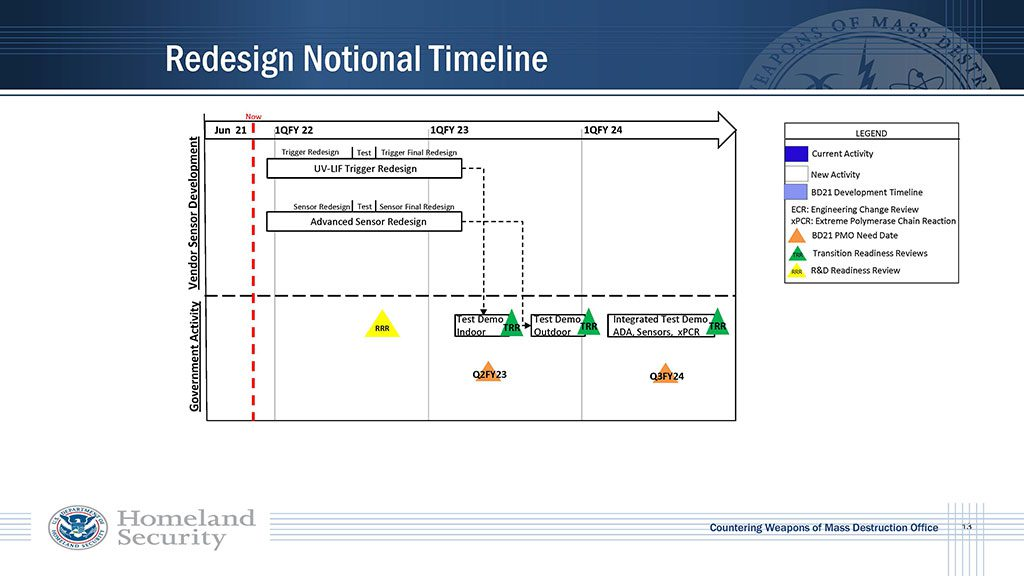 UV-LIF Trigger Redesign and Advanced Sensor Redesign Efforts Kick off Q1 FY2022 (Federal)